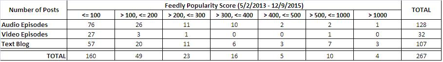 SPI Feedly Popularity Score Table3