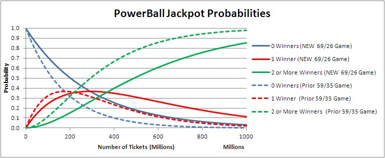 PowerBall Probability Of Winning