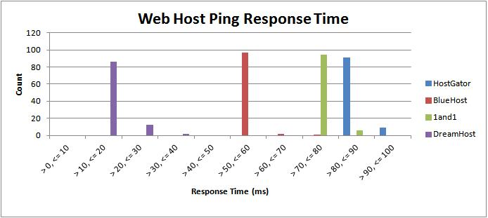 Web Host Performance Response Time