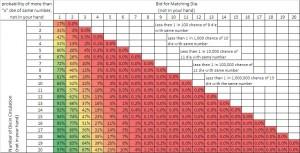 Liars Dice Bidding Probability (No Wilds)