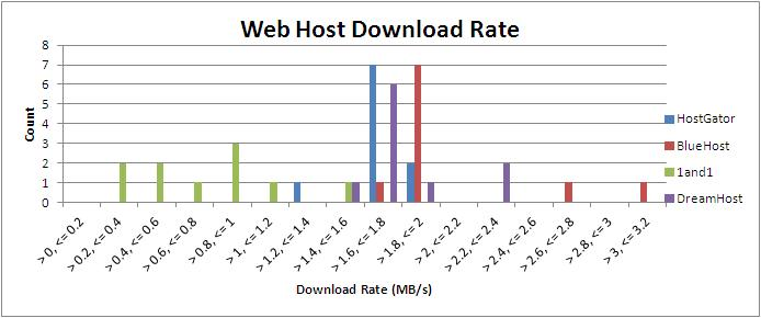 Web Host Performance DownloadRate