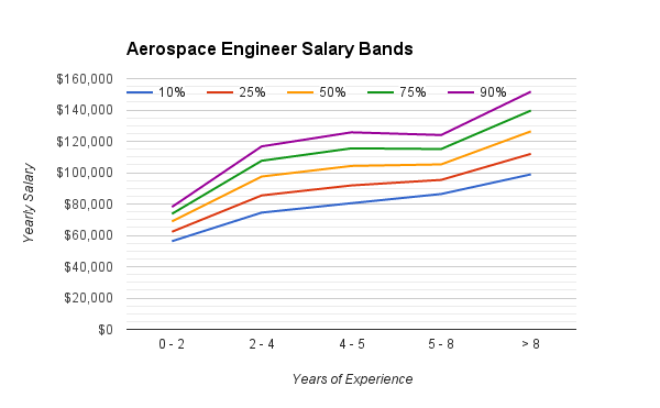 aerospace_engineering_salary_range