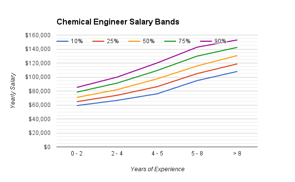 chemical_engineering_salary_range
