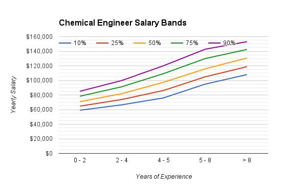 chemical_engineering_salary_range