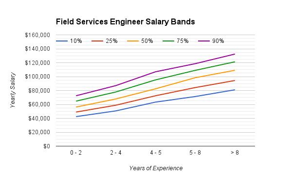 field_services_engineering_salary_range