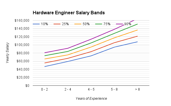 hardware_engineering_salary_range