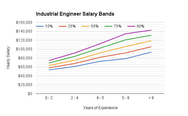 industrial_engineering_salary_range
