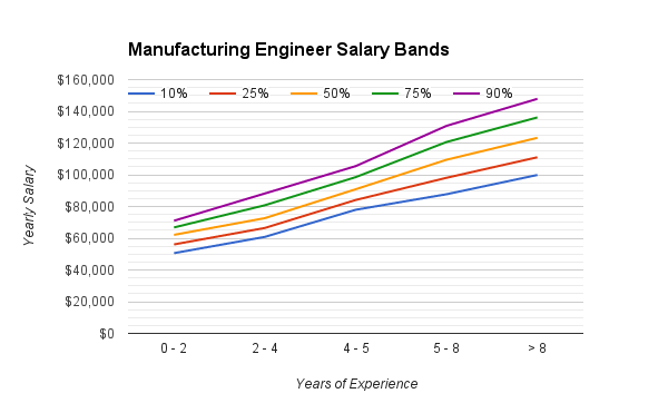 manufacturing_engineering_salary_range