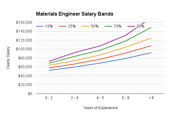 materials_engineering_salary_range