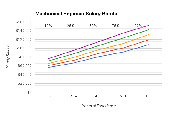 mechanical_engineering_salary_range