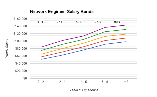network_engineering_salary_range
