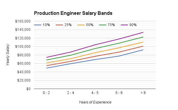 production_engineering_salary_range