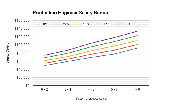 production_engineering_salary_range