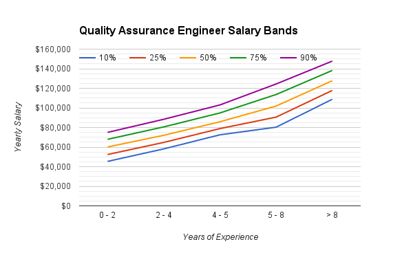 quality_assurance_engineering_salary_range