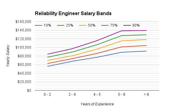 reliability_engineering_salary_range