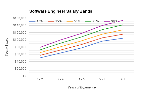 software_engineering_salary_range