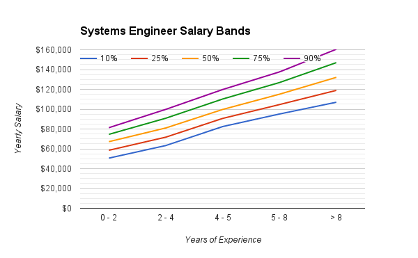 systems_engineering_salary_range