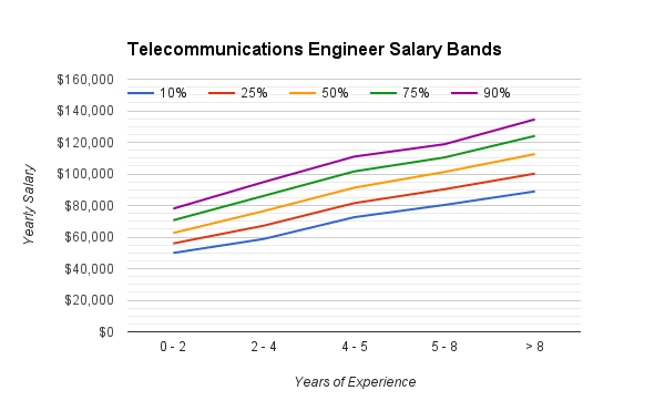 telecommunications_engineering_salary_range