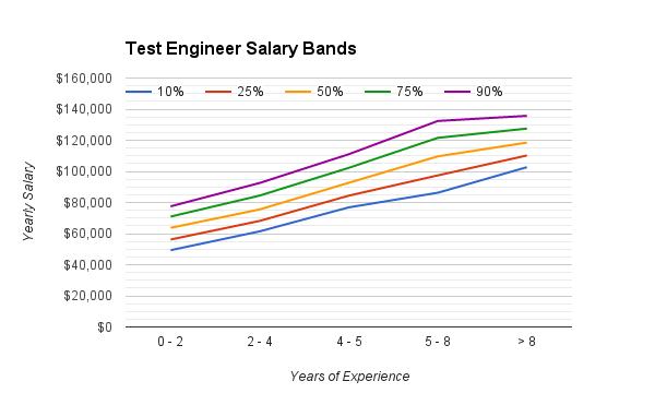test_engineering_salary_range